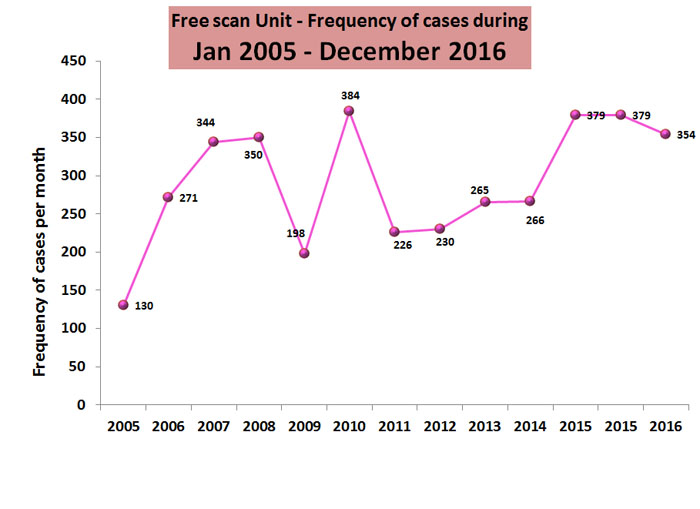 Free scan unit - Frequency of cases from Jan '05 - Dec '14