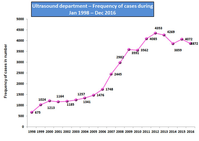 Ultrasound department - frequency of classes Jan '98 - Dec '11